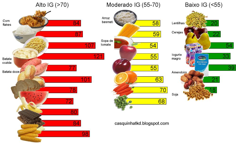 Lista de alimentos y la información sobre el índice glucémico