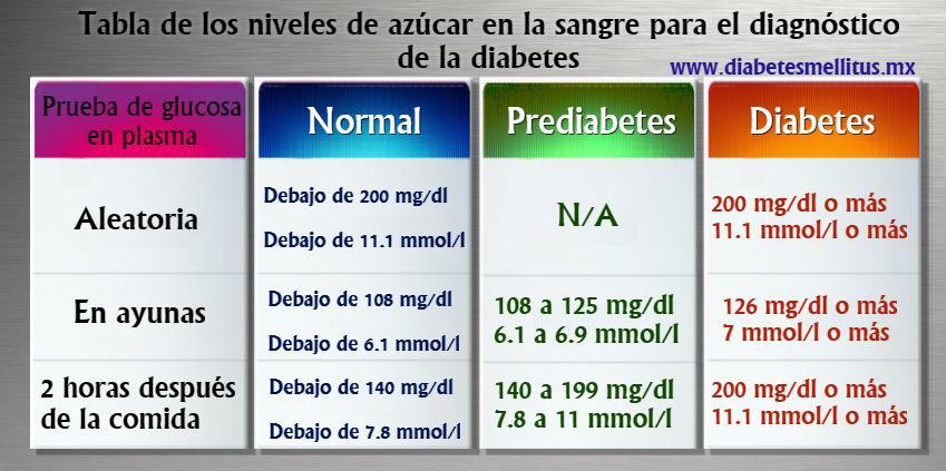 tabla de valores de glucosa en sangre segun la oms